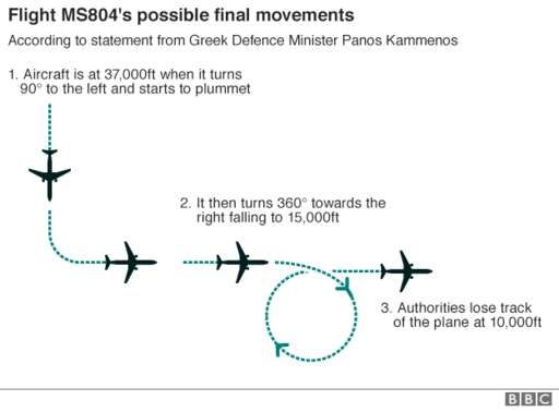 Graphic showing how flight MS804 changed direction before disappearing - turning 90 degrees then 360 degrees