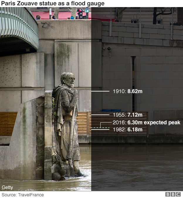 graphic showing historic water levels against statue of Zouave