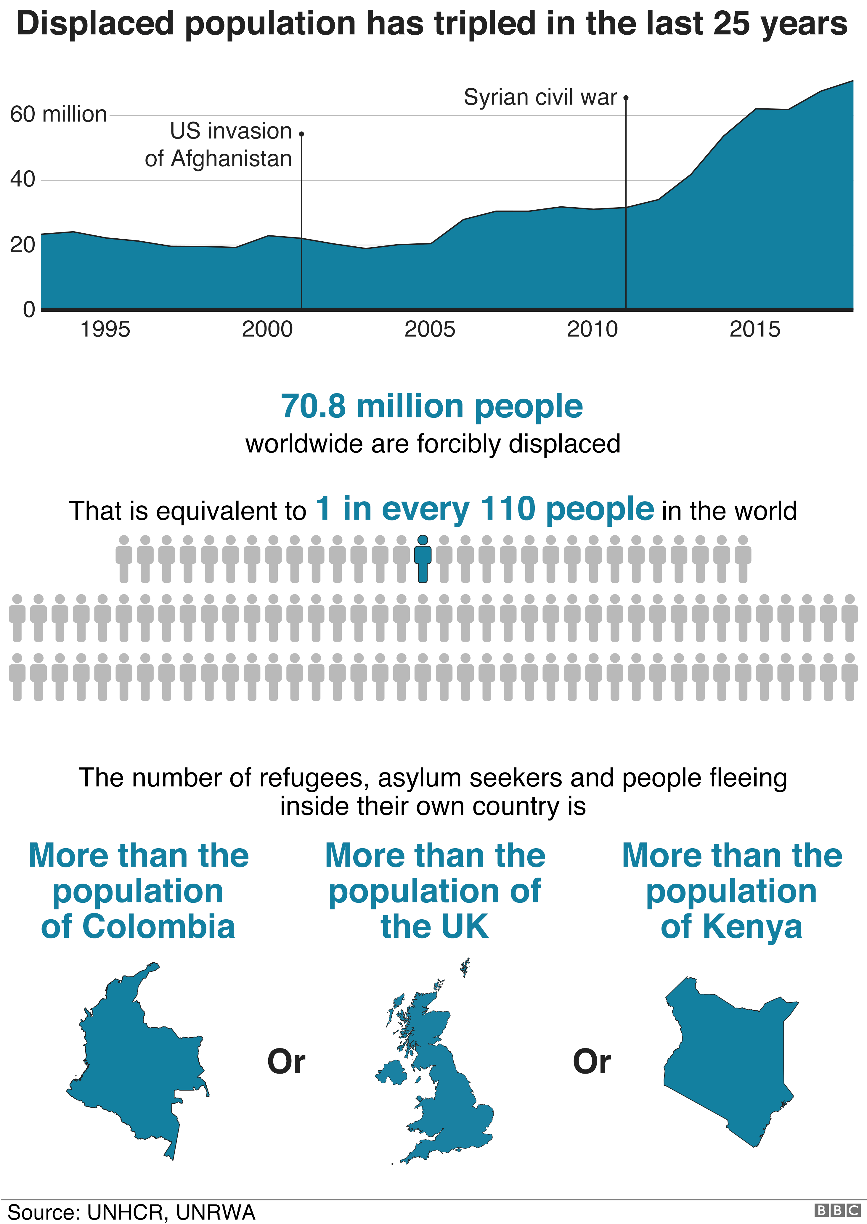 Graphic showing how the number of displaced people globally has tripled in the last 25 years