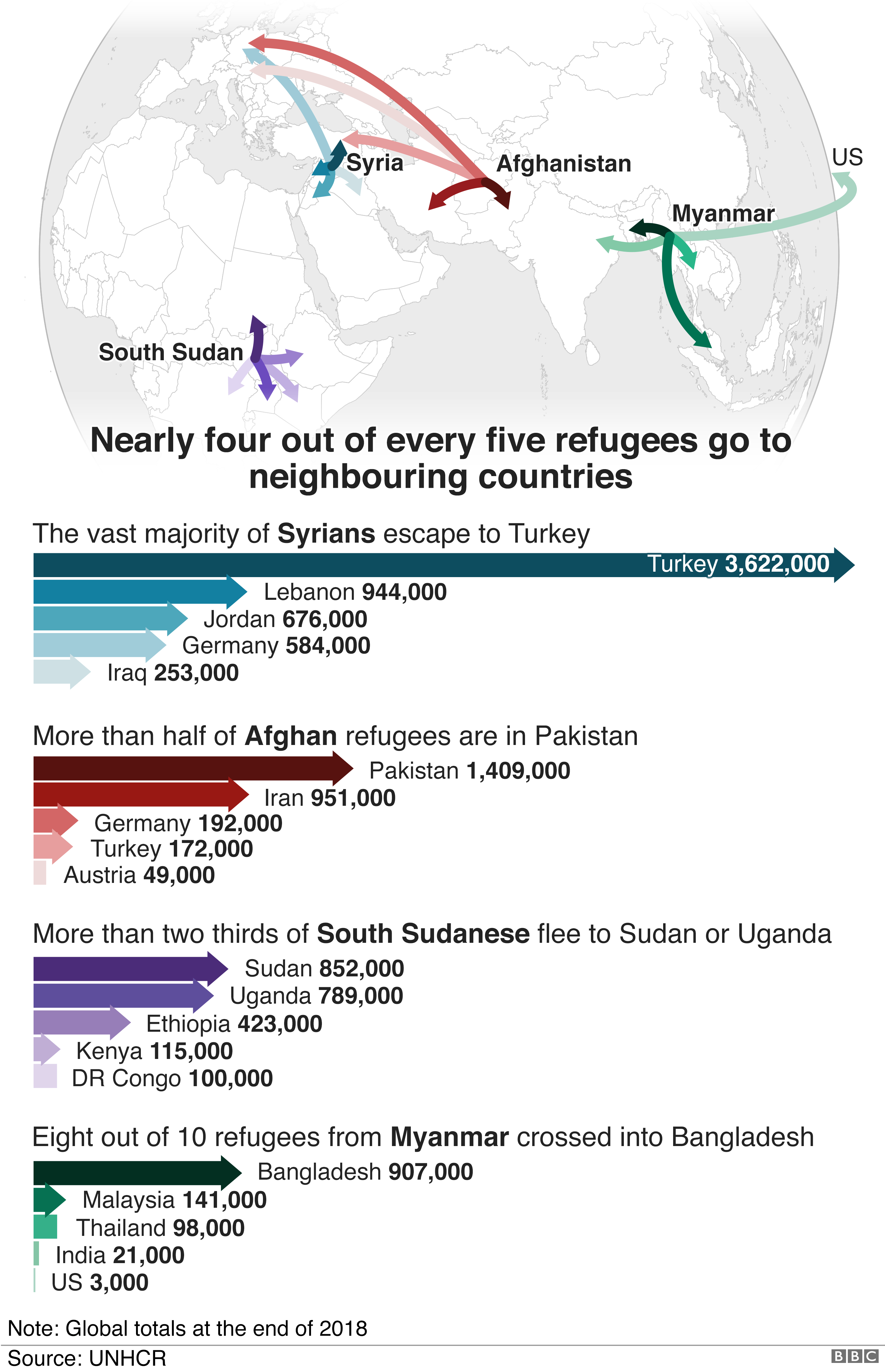 Maps showing where refugees travel to, with most Syrians moving to Turkey, Afghans to Pakistan, South Sudanese to Sudan or Uganda and those from Myanmar cross into Banglandesh
